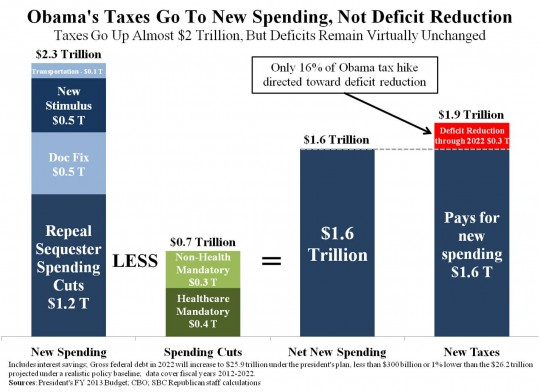 Obama's Taxes Go To New Spending, Not Deficit Reduction