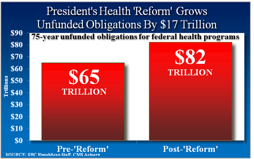 17 trillion added to obamacare s budget