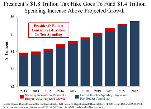 President Trillion-Tax-Hike