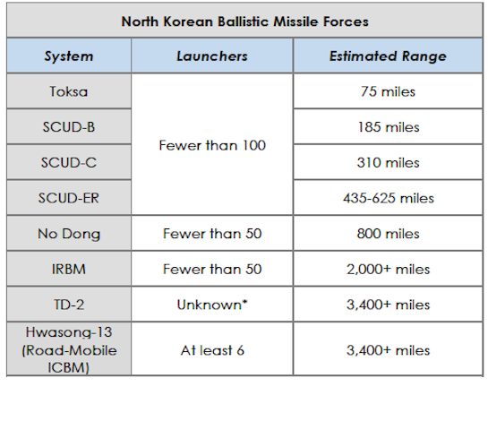 Source: Military and Security Developments Involving the People's Democratic Republic of Korea, Pentagon, March 5, 2014