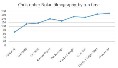 Graph by Alan Zilberman, via Twitter
