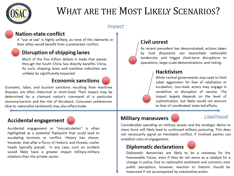 Scenarios chart from report