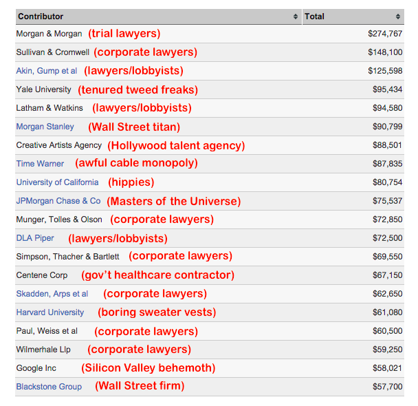 donors hillary clinton list 2016