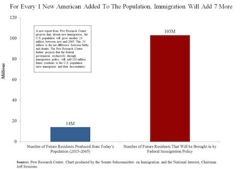 for-every-1-new-american-added-to-the-population-immigration-will-bring-in-7-more-photogallery