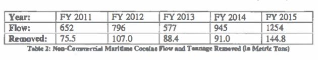 Cocaine flow and tonnage removed / U.S. Coast Guard