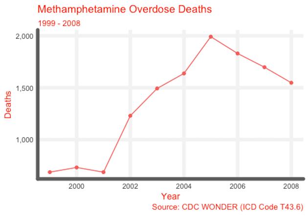 Methamphetamine Overdose Deaths 99-08