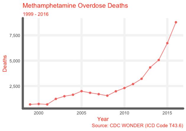 Methamphetamine Overdose Deaths 99-16