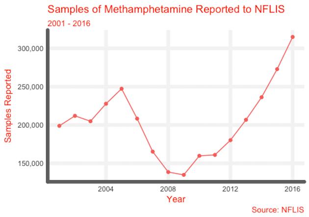 Samples of Meth to NFLIS 01-16