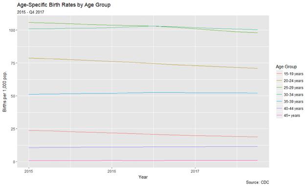 birth rate graph