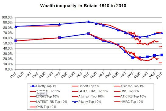 Raw-UK-wealth-inequality-1810-to-2010