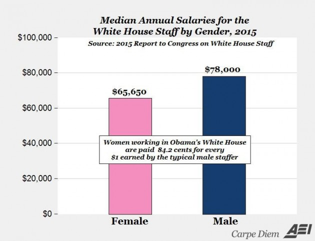 whitehouse 2015 pay gap