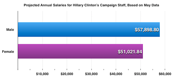 Salary by Gender, May