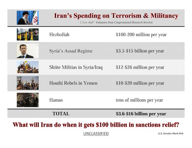 20150800-INFOGRAPHIC-Kirk-CRS Estimates of Iranian Financial Support to Terrorists Militants
