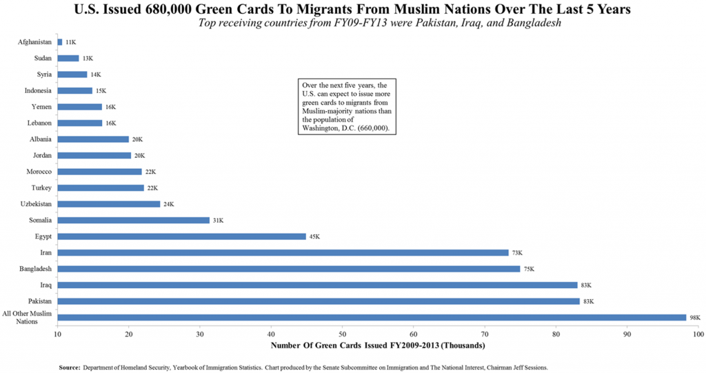 u.s.-issued-680-000-green-cards-to-migrants-from-muslim-nations-over-the-last-5-years