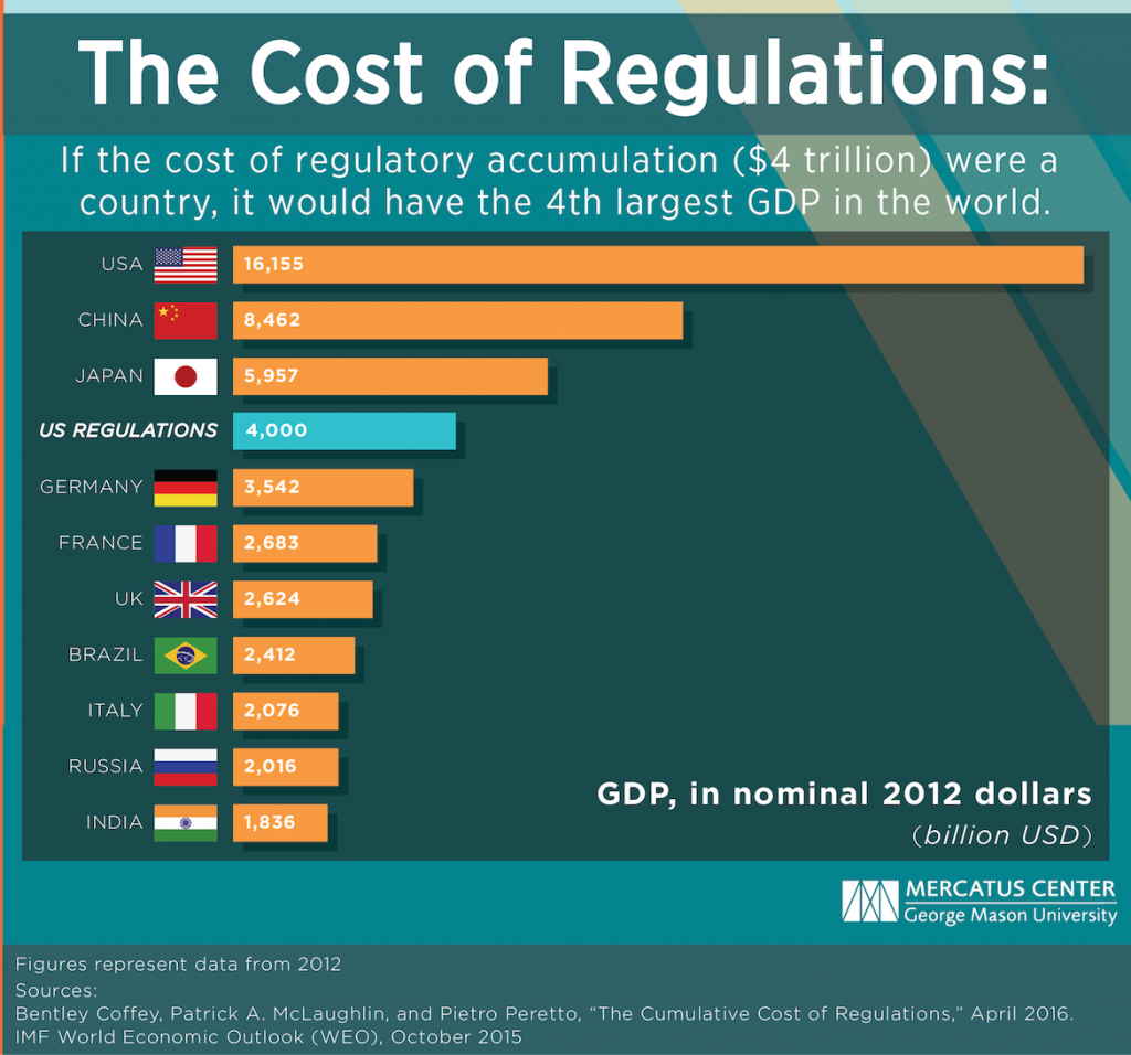 McLaughlin-Cost-of-Regs-as-a-Country-chart-v1_0 copy