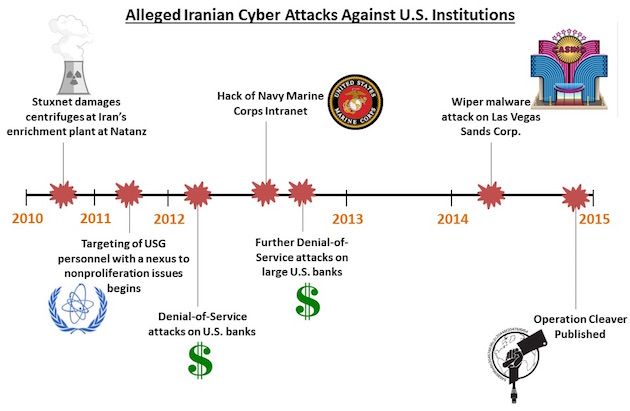 Iranian cyber attacks on institutions