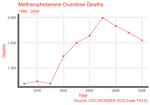 Methamphetamine Overdose Deaths 99-08