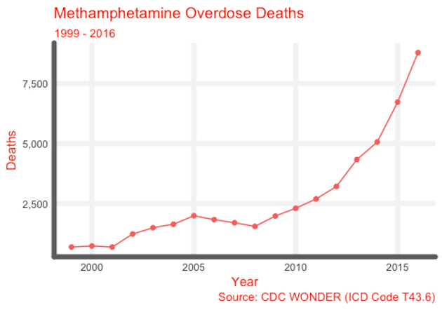 Methamphetamine Overdose Deaths 99-16