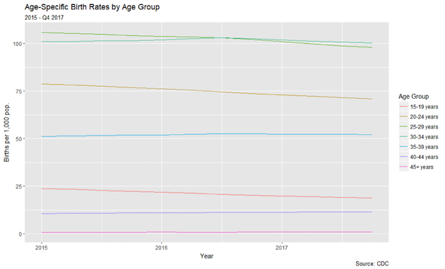 birth rate graph