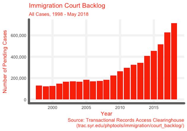 Immigration Court Backlog