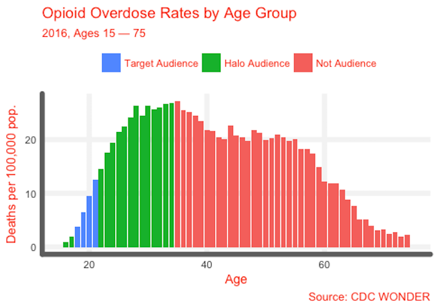 OD by Age Group