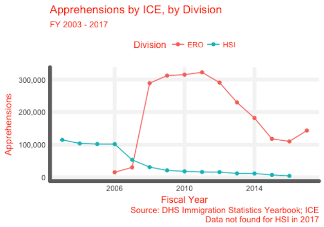 Apprehensions by ICE