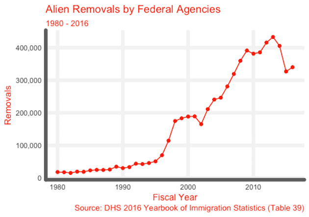Federal Deportations 80 - 16