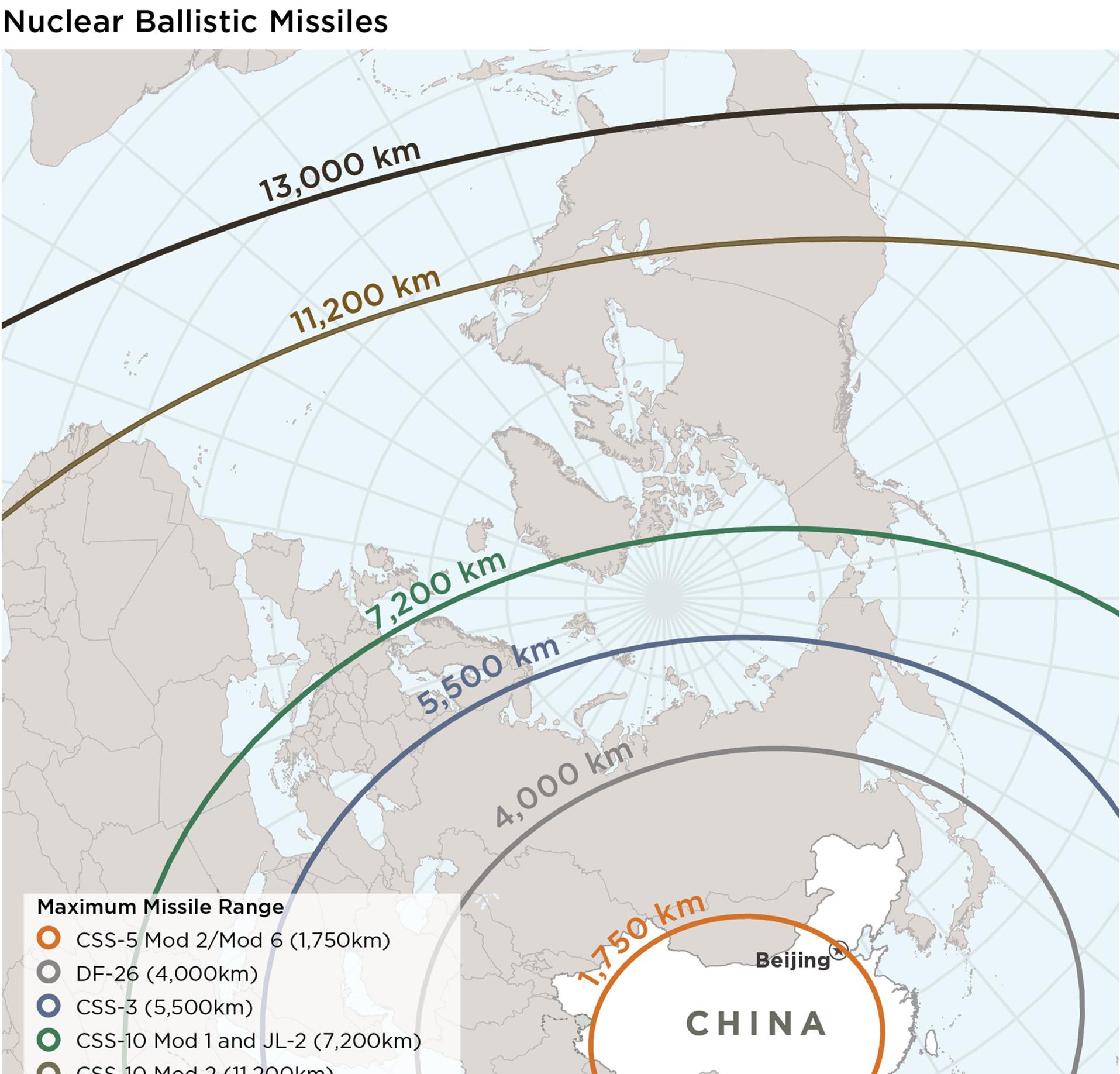 Nuclear ballistic missiles