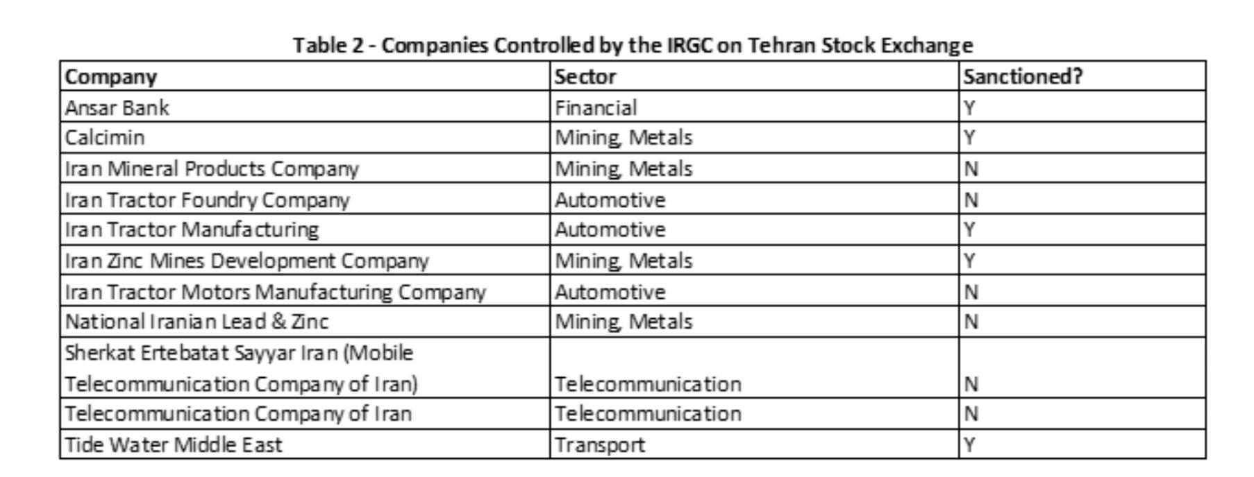 IRGC control