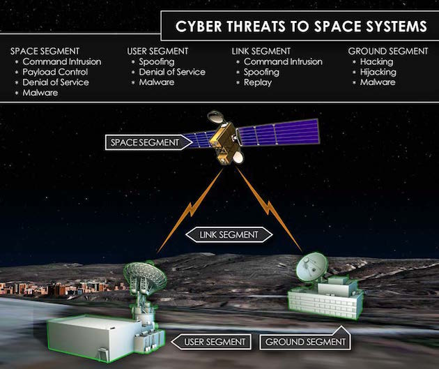 cyberthreat-space