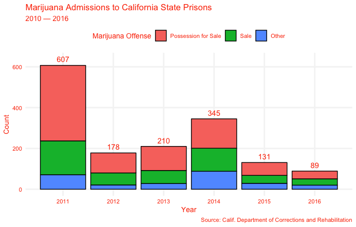Kamala Harris Packed California Prisons With Pot Peddlers