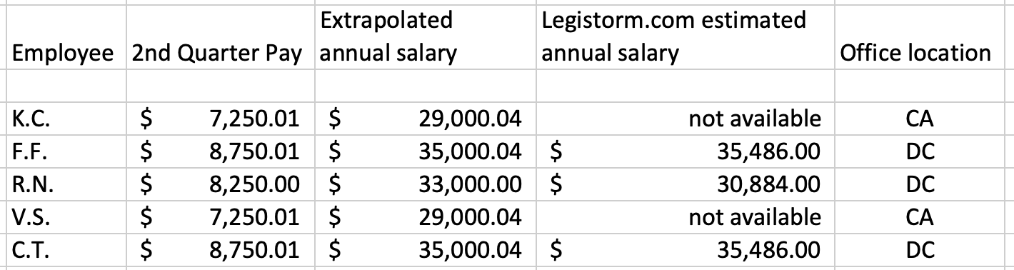 Porter Staff Salaries 1