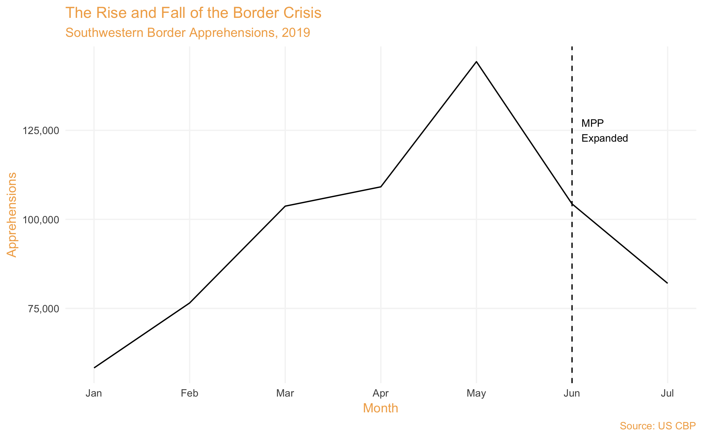 CBP apprehensions