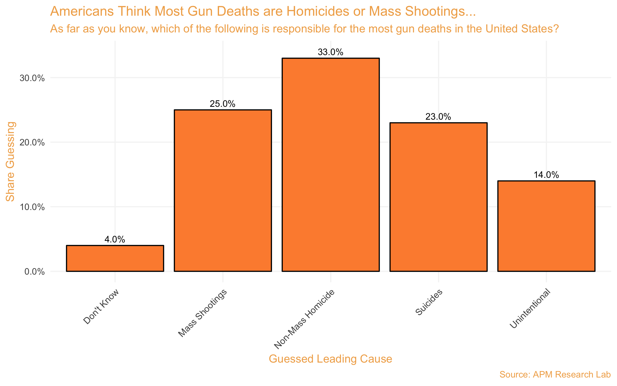 Widespread Ignorance: Americans Wrongly Believe Most Gun Deaths in US Are Homicides and Mass Shootings